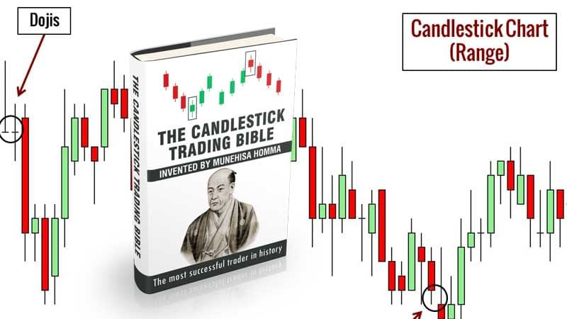 The Candlestick Trading Bible Review, Health Support Hub