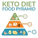 Custom Keto Diet, Health Support Hub